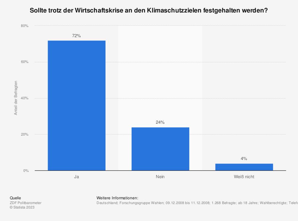 Statistik: Sollte trotz der Wirtschaftskrise an den Klimaschutzzielen festgehalten werden? | Statista