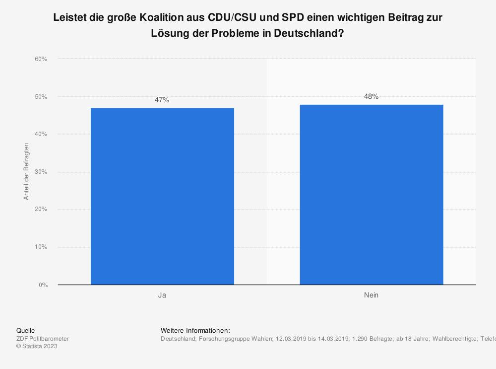 Statistik: Leistet die große Koalition aus CDU/CSU und SPD einen wichtigen Beitrag zur Lösung der Probleme in Deutschland? | Statista