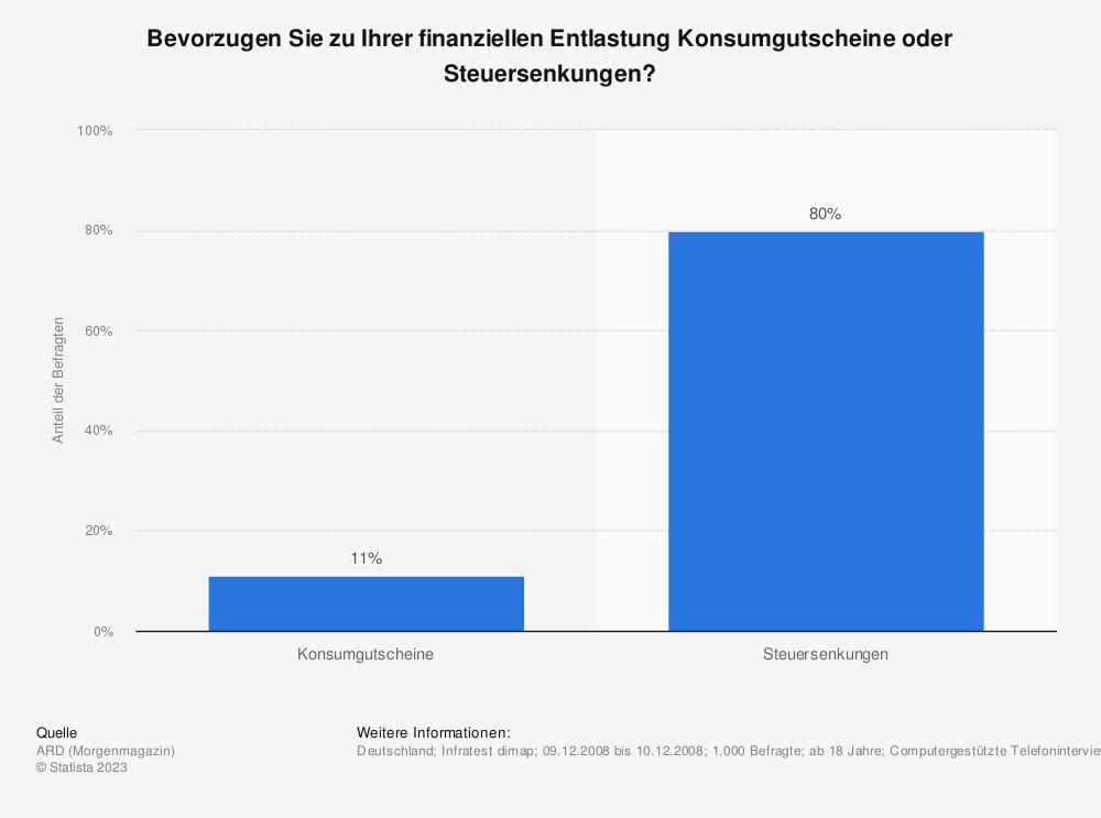 Statistik: Bevorzugen Sie zu Ihrer finanziellen Entlastung Konsumgutscheine oder Steuersenkungen? | Statista