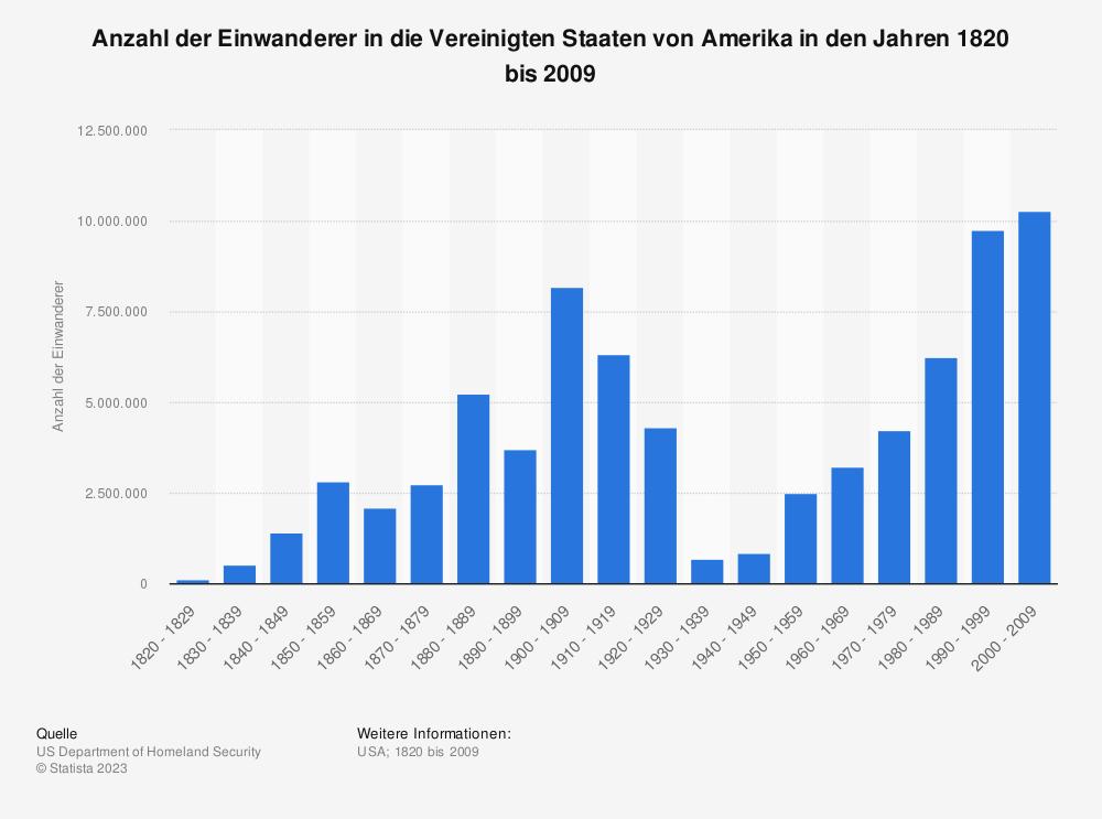 Statistik: Anzahl der Einwanderer in die Vereinigten Staaten von Amerika in den Jahren 1820 bis 2009 | Statista