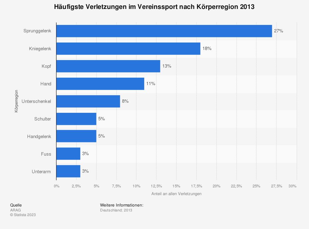 Statistik: Häufigste Verletzungen im Vereinssport nach Körperregion 2013 | Statista