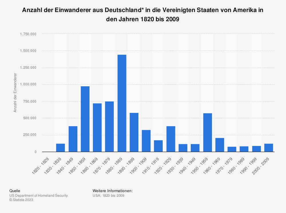 Statistik: Anzahl der Einwanderer aus Deutschland* in die Vereinigten Staaten von Amerika in den Jahren 1820 bis 2009 | Statista