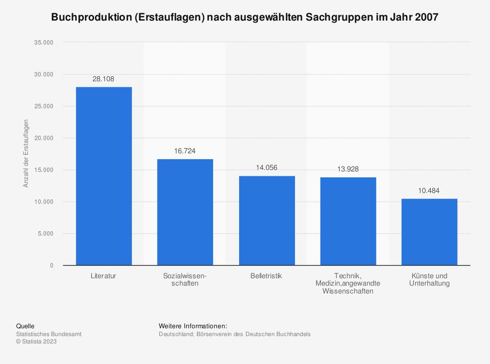 Statistik: Buchproduktion (Erstauflagen) nach ausgewählten Sachgruppen im Jahr 2007   Statista