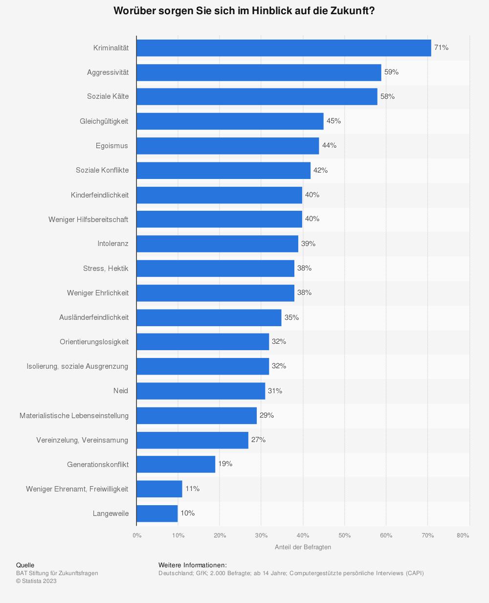 Statistik: Worüber sorgen Sie sich im Hinblick auf die Zukunft? | Statista