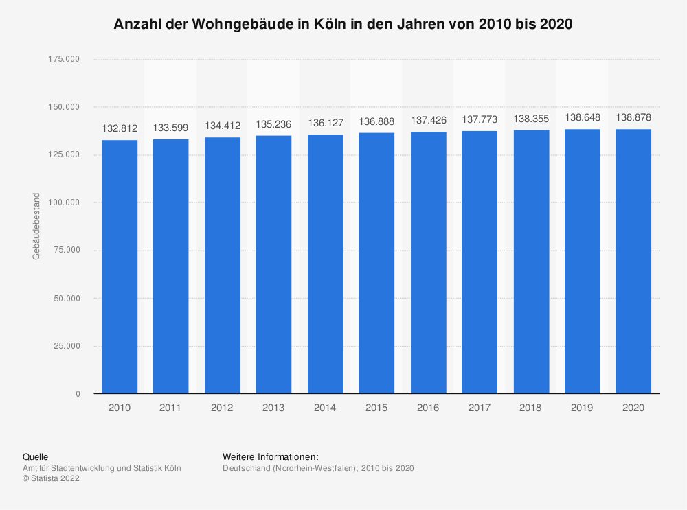 Statistics: Number of residential buildings in Cologne in the years from 2010 to 2017 | Statista