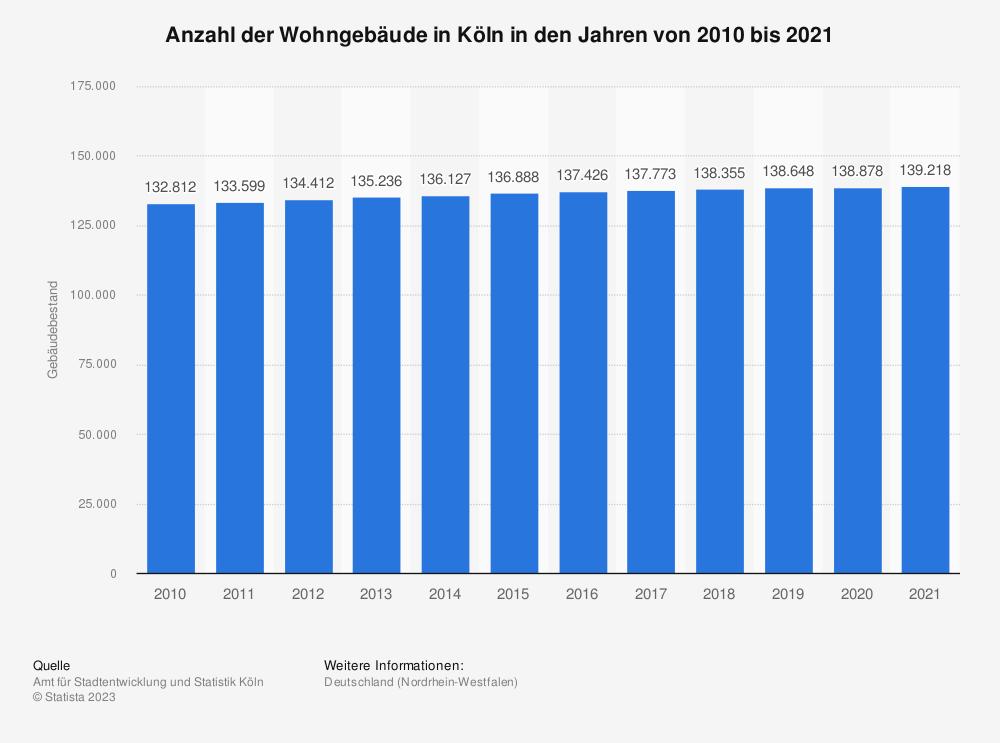 Statistik: Anzahl der Wohngebäude in Köln in den Jahren von 2010 bis 2017 | Statista