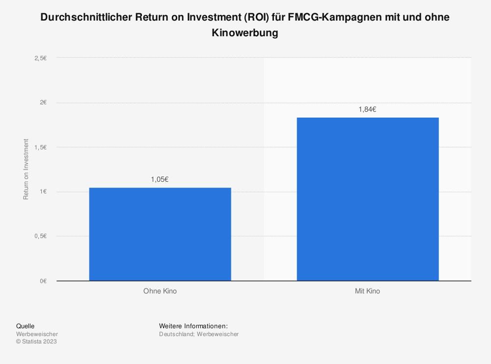 Statistik: Durchschnittlicher Return on Investment (ROI) für FMCG-Kampagnen mit und ohne Kinowerbung | Statista