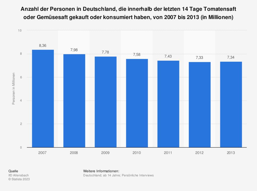 Statistik: Anzahl der Personen in Deutschland, die innerhalb der letzten 14 Tage Tomatensaft oder Gemüsesaft gekauft oder konsumiert haben, von 2007 bis 2013 (in Millionen) | Statista