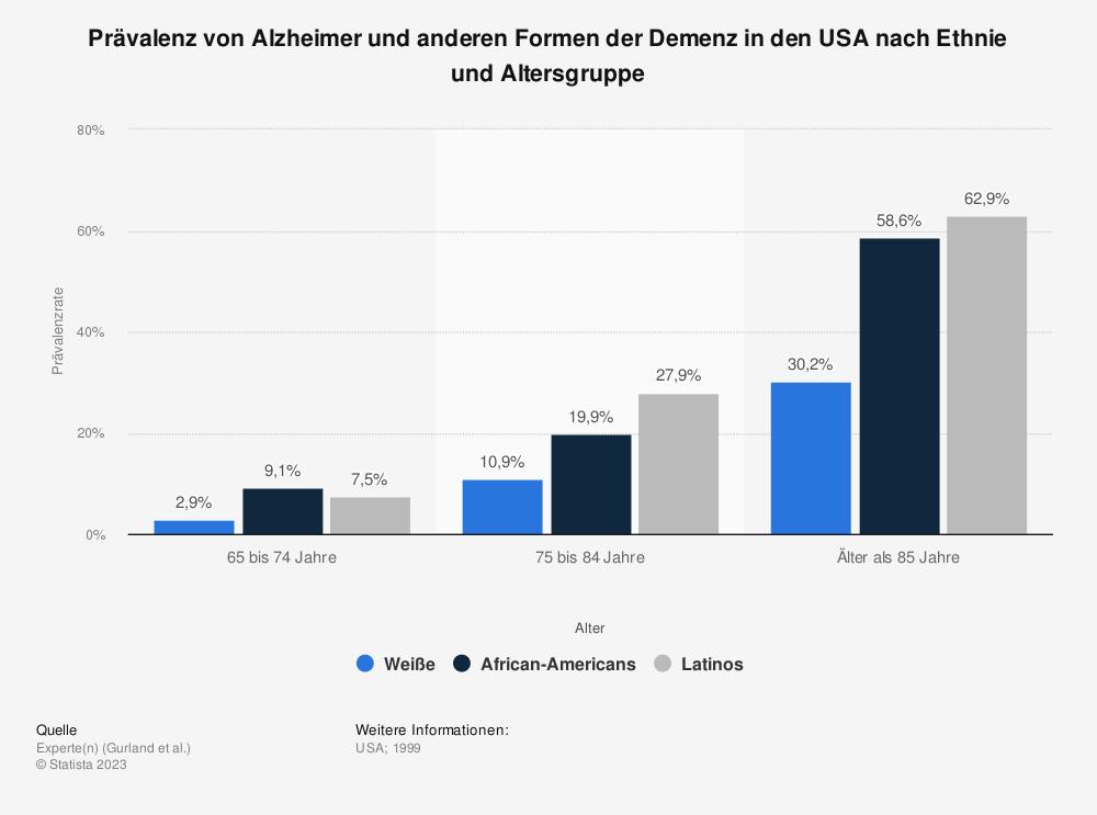 Statistik: Prävalenz von Alzheimer und anderen Formen der Demenz in den USA nach Ethnie und Altersgruppe  | Statista