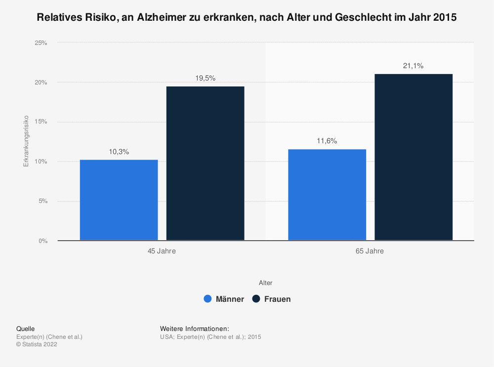Statistik: Relatives Risiko, an Alzheimer zu erkranken, nach Alter und Geschlecht im Jahr 2015 | Statista