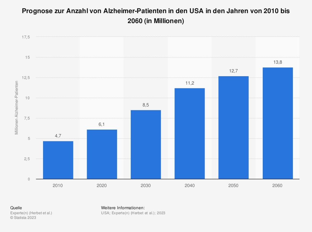 Statistik: Prognose zur Anzahl von Alzheimer-Patienten in den USA in den Jahren von 2010 bis 2050 (in Millionen) | Statista