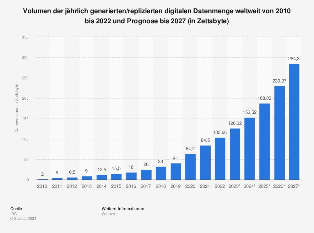 Statistik: Prognose zum Volumen der jährlich generierten digitalen Datenmenge weltweit in den Jahren 2016 und 2025 (in Zettabyte) | Statista
