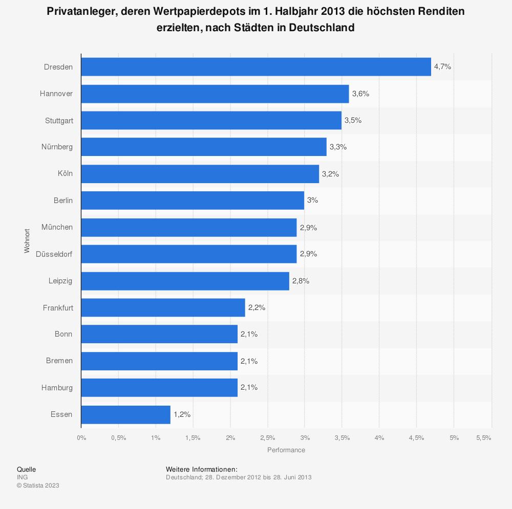 Statistik: Privatanleger, deren Wertpapierdepots im 1. Halbjahr 2013 die höchsten Renditen erzielten, nach Städten in Deutschland | Statista