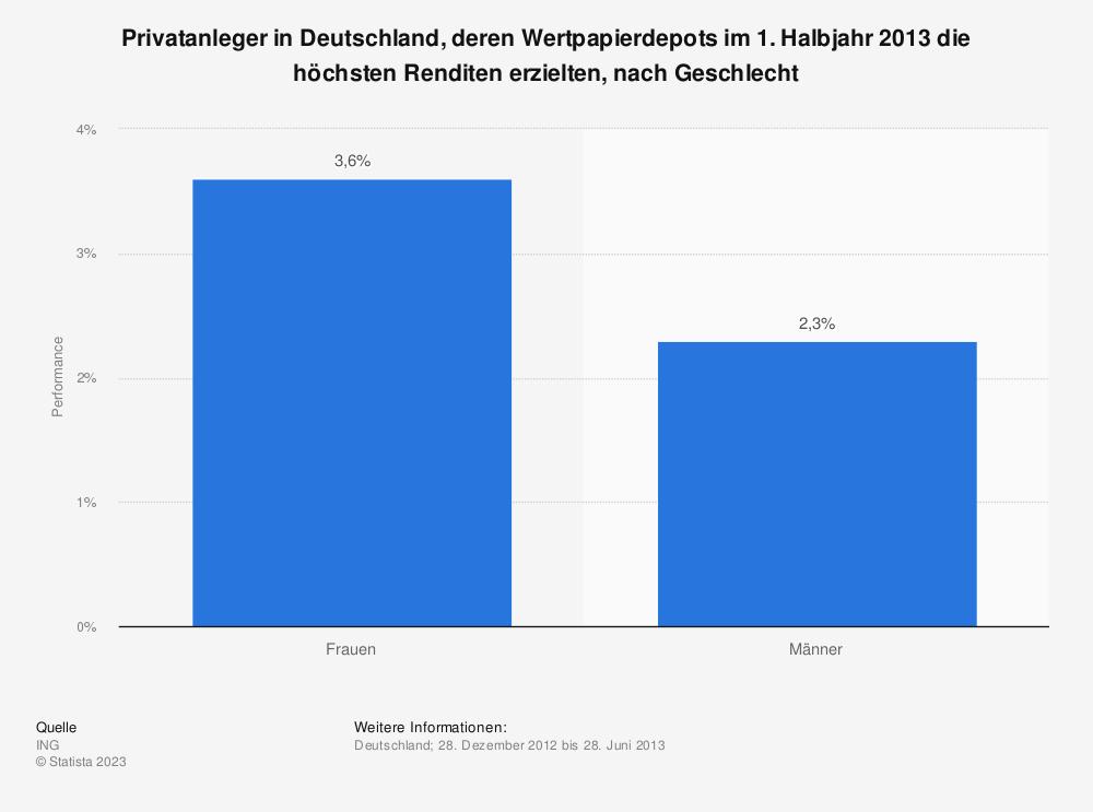 Statistik: Privatanleger in Deutschland, deren Wertpapierdepots im 1. Halbjahr 2013 die höchsten Renditen erzielten, nach Geschlecht | Statista