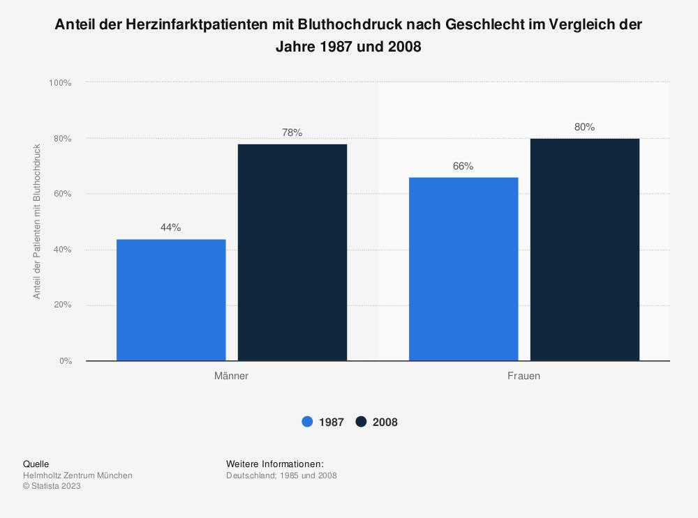 Statistik: Anteil der Herzinfarktpatienten mit Bluthochdruck nach Geschlecht im Vergleich der Jahre 1987 und 2008 | Statista