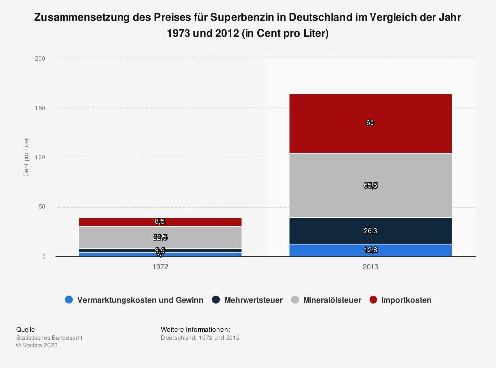 Statistik: Zusammensetzung des Preises für Superbenzin in Deutschland im Vergleich der Jahr 1973 und 2012 (in Cent pro Liter) | Statista