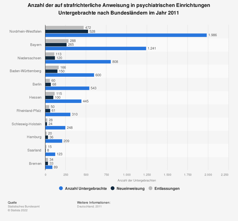 Statistik: Anzahl der auf strafrichterliche Anweisung in psychiatrischen Einrichtungen Untergebrachte nach Bundesländern im Jahr 2011 | Statista