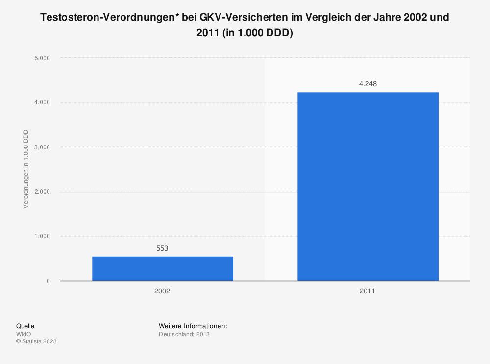 Statistik: Testosteron-Verordnungen* bei GKV-Versicherten im Vergleich der Jahre 2002 und 2011 (in 1.000 DDD) | Statista