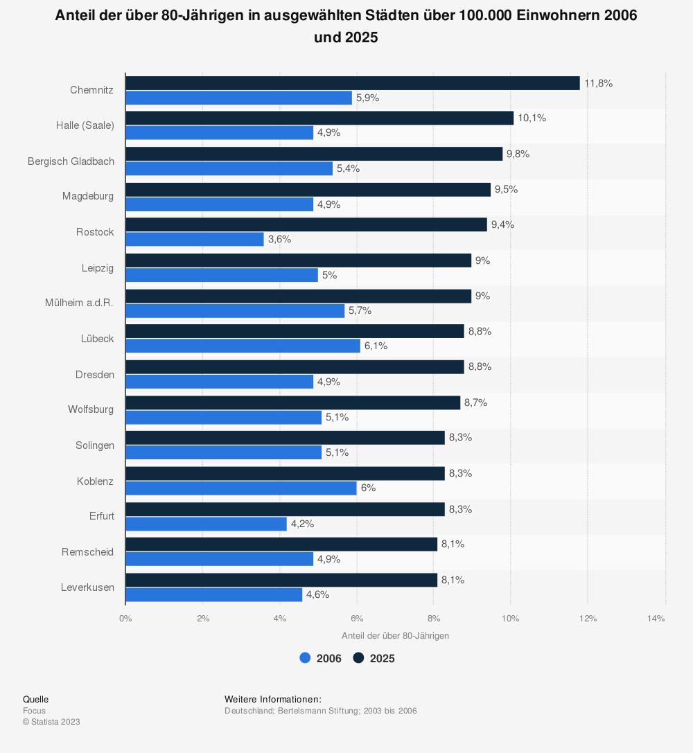 Statistik: Anteil der über 80-Jährigen in ausgewählten Städten über 100.000 Einwohnern 2006 und 2025 | Statista