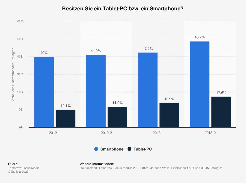 Statistik: Besitzen Sie ein Tablet-PC bzw. ein Smartphone? | Statista
