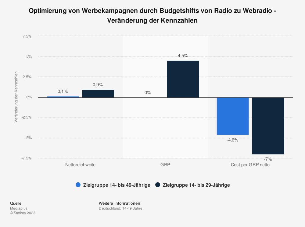 Statistik: Optimierung von Werbekampagnen durch Budgetshifts von Radio zu Webradio - Veränderung der Kennzahlen | Statista