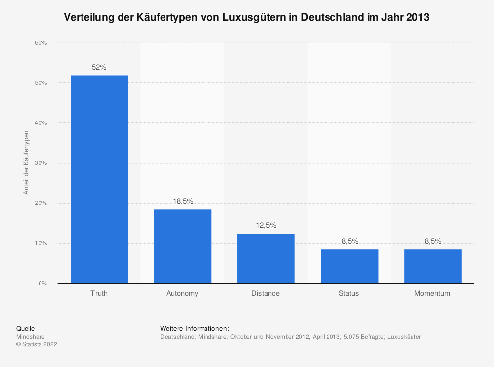 Statistik: Verteilung der Käufertypen von Luxusgütern in Deutschland im Jahr 2013 | Statista
