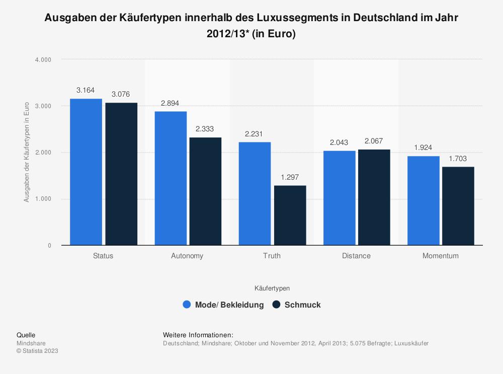 Statistik: Ausgaben der Käufertypen innerhalb des Luxussegments in Deutschland im Jahr 2012/13* (in Euro) | Statista
