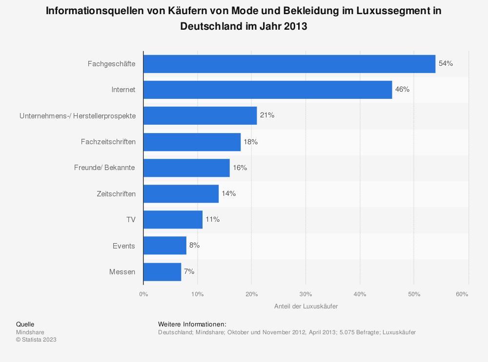 Statistik: Informationsquellen von Käufern von Mode und Bekleidung im Luxussegment in Deutschland im Jahr 2013   Statista