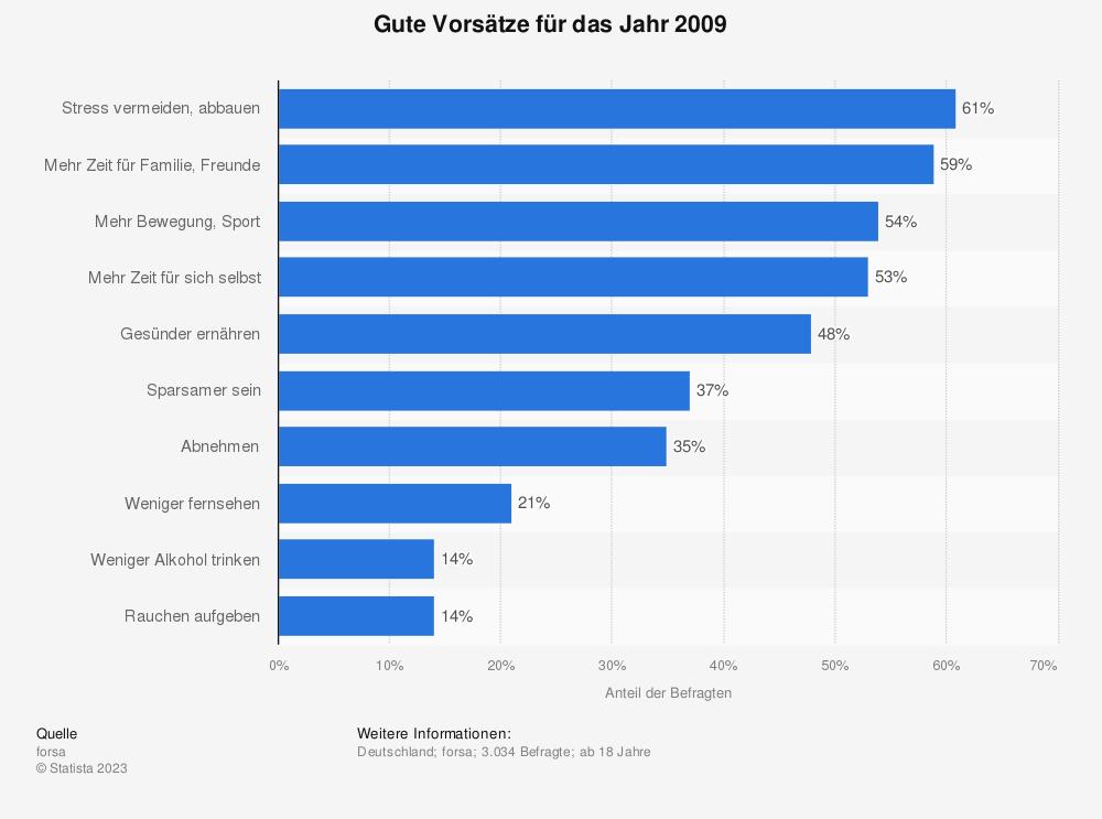 Statistik: Gute Vorsätze für das Jahr 2009 | Statista