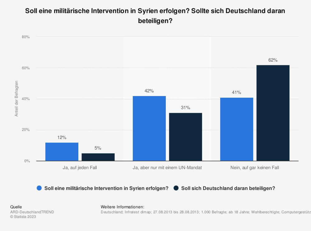 Statistik: Soll eine militärische Intervention in Syrien erfolgen? Sollte sich Deutschland daran beteiligen? | Statista