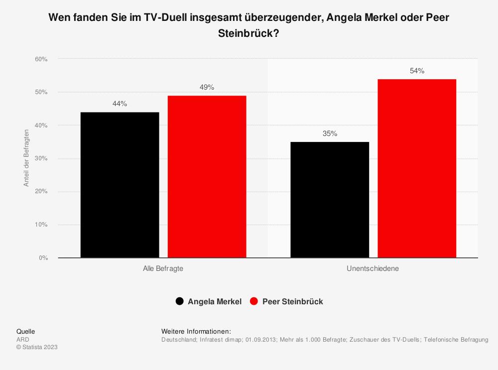 Statistik: Wen fanden Sie im TV-Duell insgesamt überzeugender, Angela Merkel oder Peer Steinbrück? | Statista