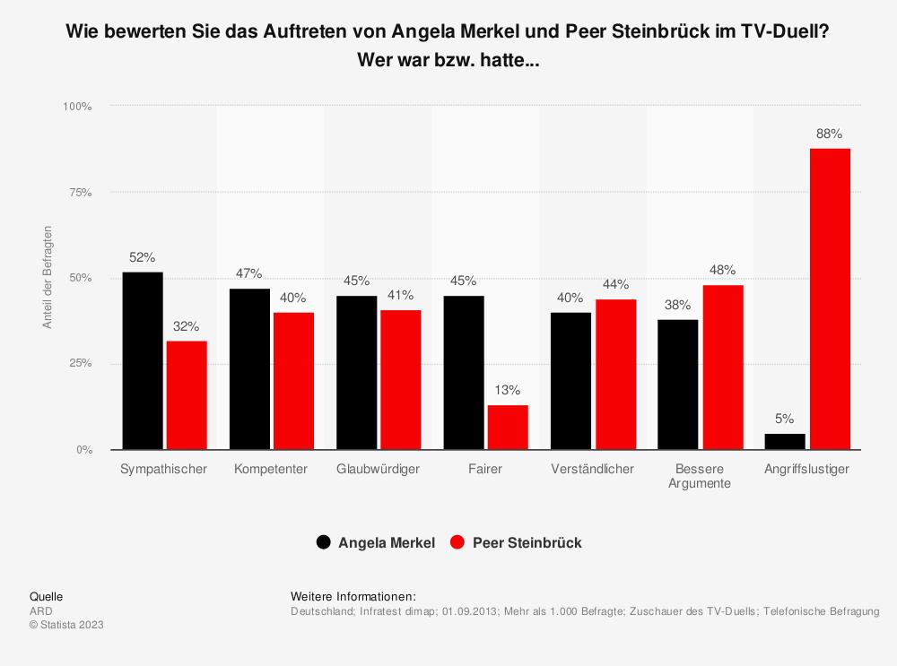Statistik: Wie bewerten Sie das Auftreten von Angela Merkel und Peer Steinbrück im TV-Duell? Wer war bzw. hatte... | Statista