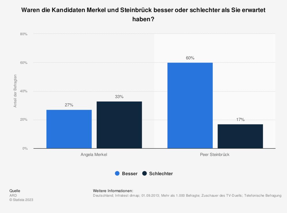 Statistik: Waren die Kandidaten Merkel und Steinbrück besser oder schlechter als Sie erwartet haben? | Statista