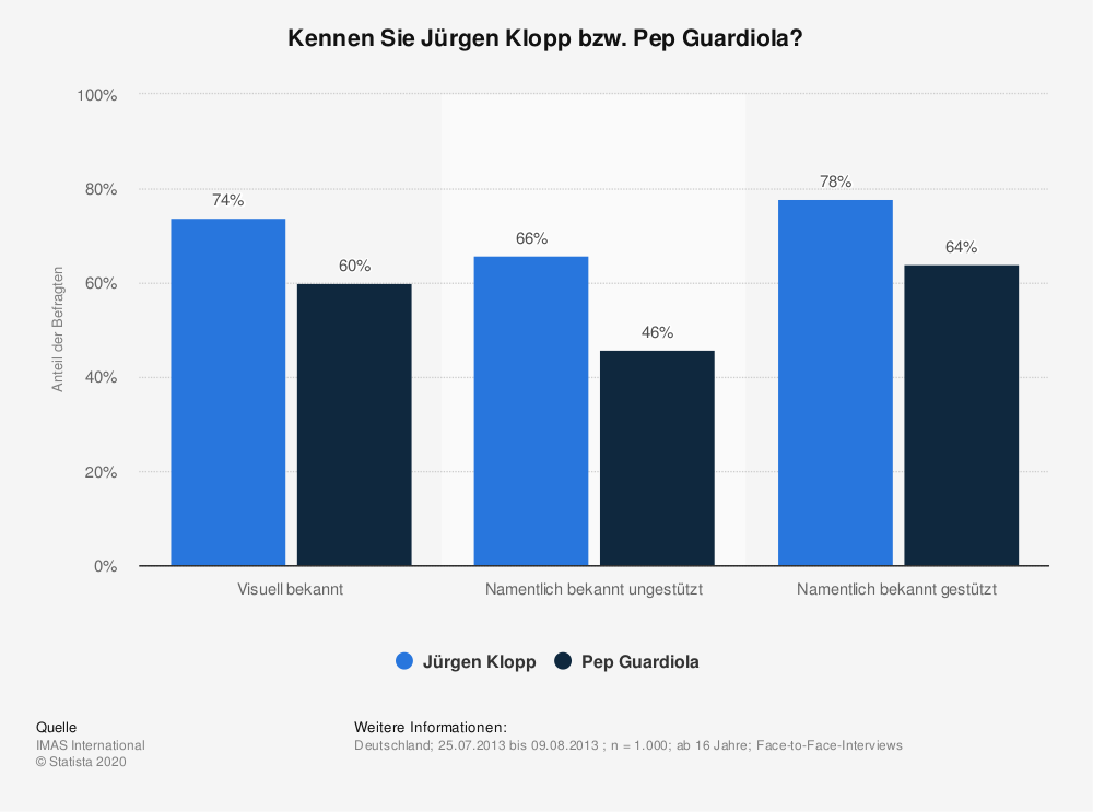 Statistik: Kennen Sie Jürgen Klopp bzw. Pep Guardiola? | Statista