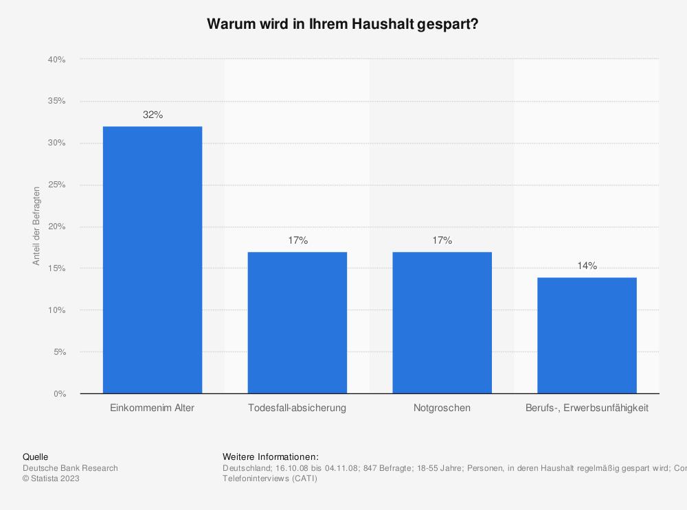 Statistik: Warum wird in Ihrem Haushalt gespart? | Statista