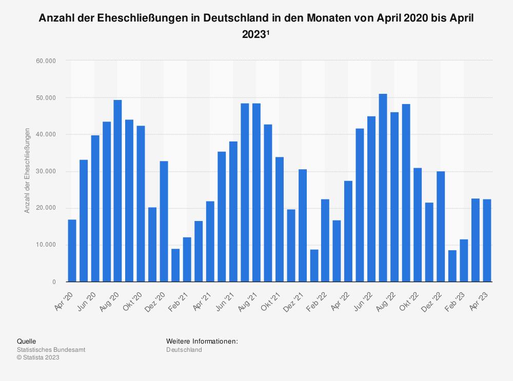 Statistik: Anzahl der Eheschließungen in Deutschland in den Monaten von Januar 2013 bis November 2016 | Statista