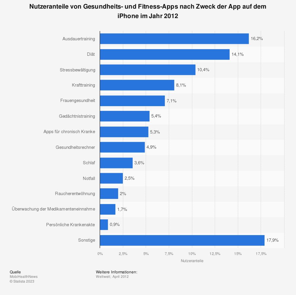 Statistik: Nutzeranteile von Gesundheits- und Fitness-Apps nach Zweck der App auf dem iPhone im Jahr 2012 | Statista