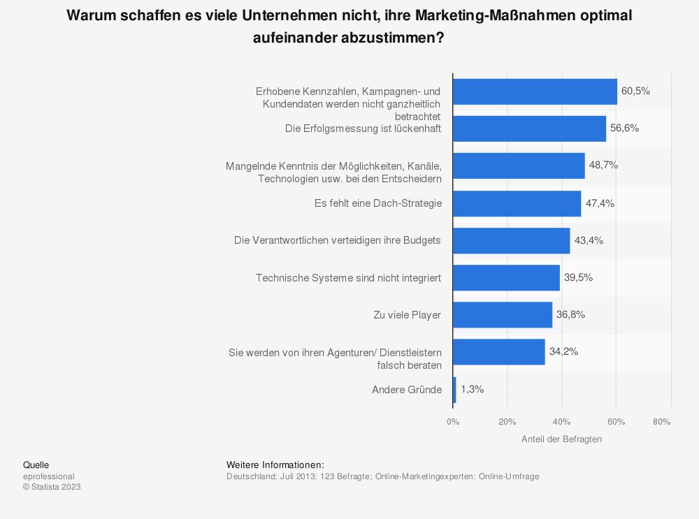 Statistik: Warum schaffen es viele Unternehmen nicht, ihre Marketing-Maßnahmen optimal aufeinander abzustimmen? | Statista