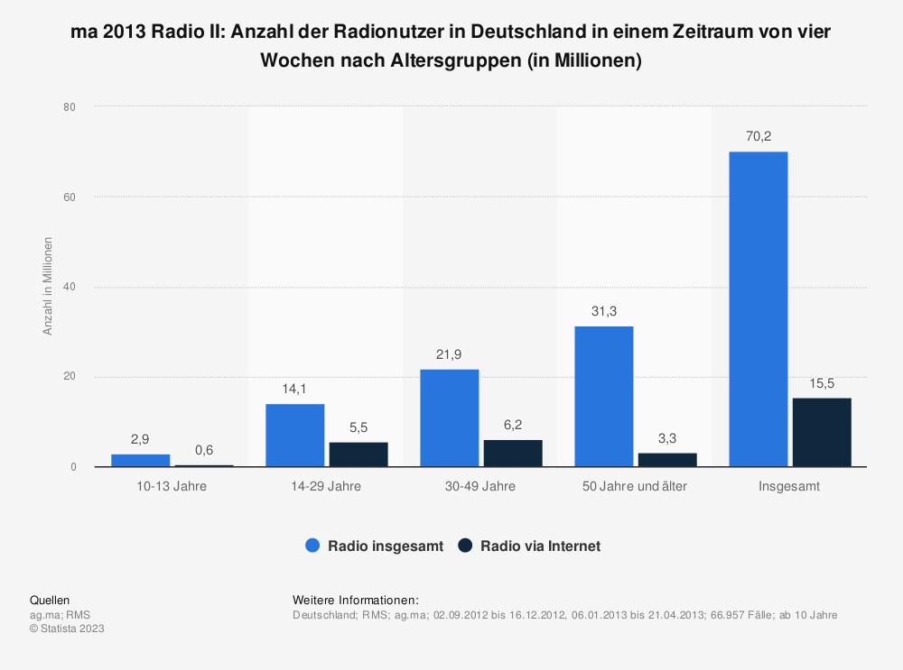 Statistik: ma 2013 Radio II: Anzahl der Radionutzer in Deutschland in einem Zeitraum von vier Wochen nach Altersgruppen (in Millionen) | Statista