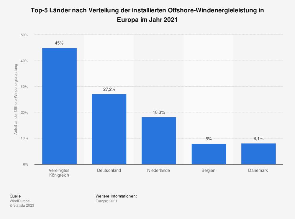 Statistik: Top-5 Länder nach Verteilung der installierten Offshore-Windenergieleistung in Europa im Jahr 2020 | Statista