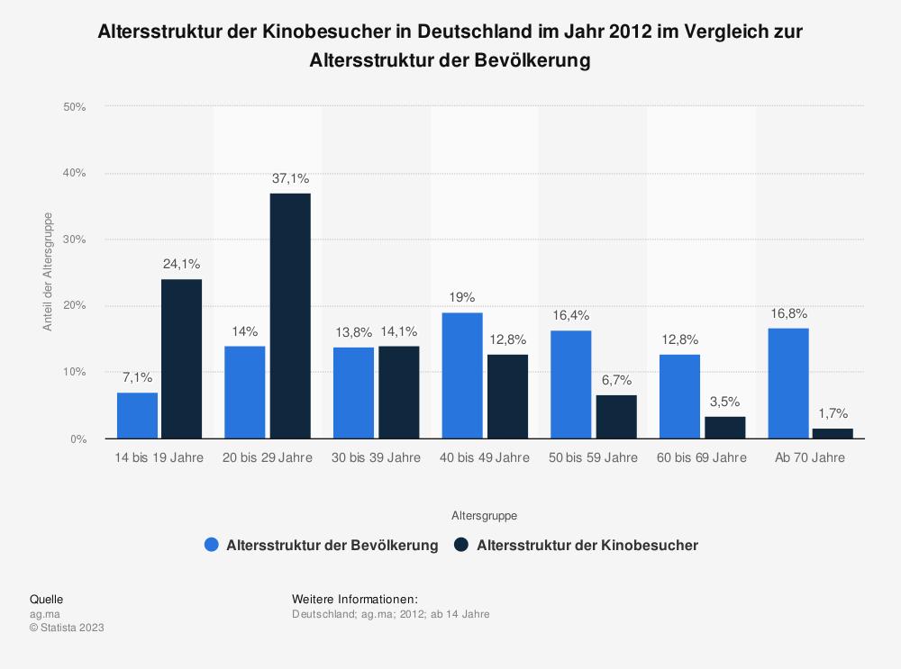 Statistik: Altersstruktur der Kinobesucher in Deutschland im Jahr 2012 im Vergleich zur Altersstruktur der Bevölkerung | Statista