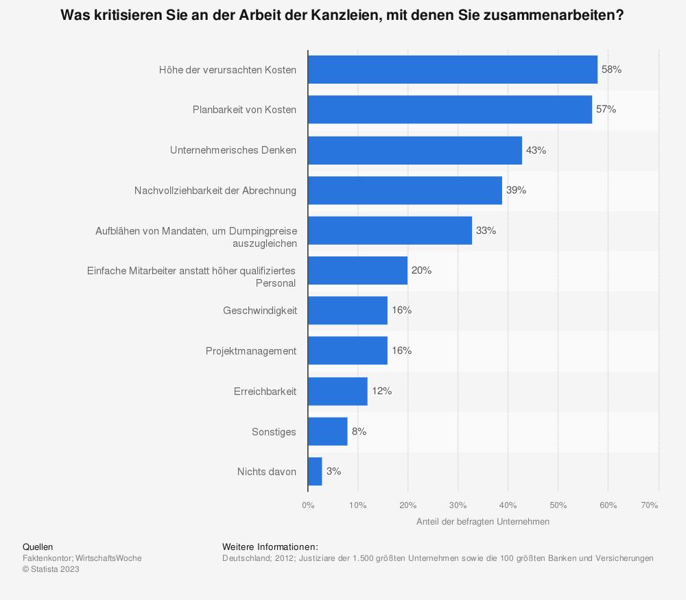 Statistik: Was kritisieren Sie an der Arbeit der Kanzleien, mit denen Sie zusammenarbeiten? | Statista