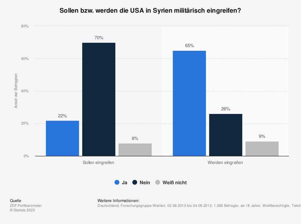 Statistik: Sollen bzw. werden die USA in Syrien militärisch eingreifen? | Statista
