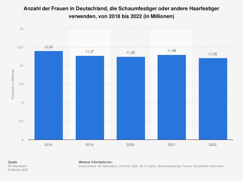 Statistik: Anzahl der Frauen in Deutschland, die Schaumfestiger oder andere Haarfestiger verwenden, von 2016 bis 2020 (in Millionen) | Statista