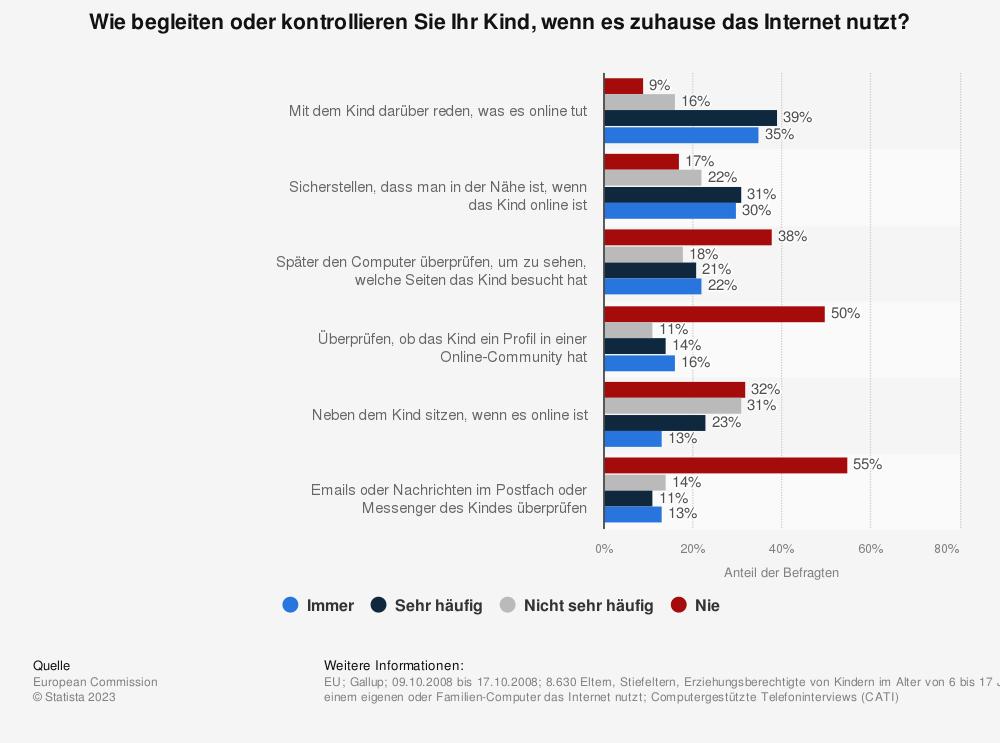 Statistik: Wie begleiten oder kontrollieren Sie Ihr Kind, wenn es zuhause das Internet nutzt? | Statista