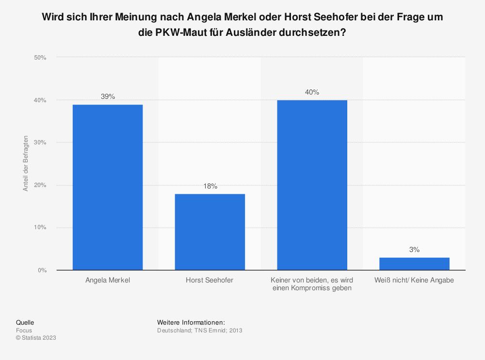 Statistik: Wird sich Ihrer Meinung nach Angela Merkel oder Horst Seehofer bei der Frage um die PKW-Maut für Ausländer durchsetzen? | Statista
