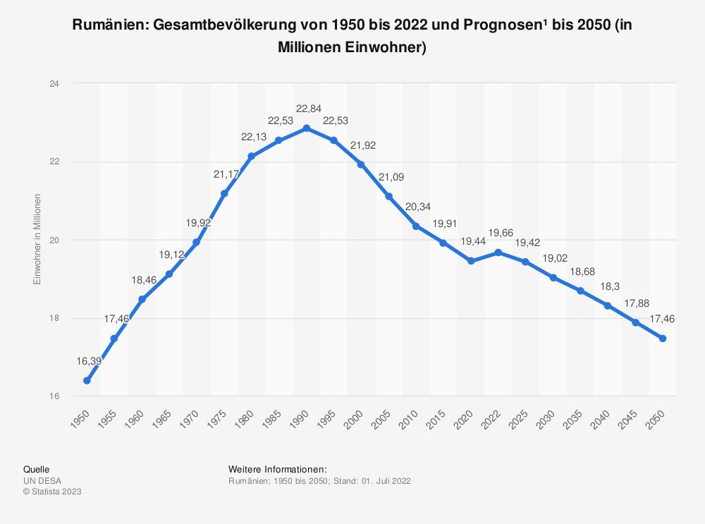 Statistik: Rumänien: Gesamtbevölkerung von 1980 bis 2019 und Prognosen bis 2025 (in Millionen Einwohner) | Statista