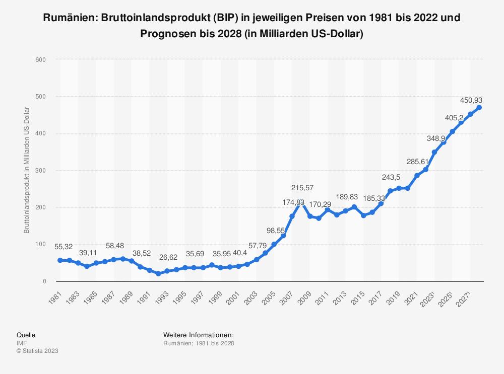 Statistik: Rumänien: Bruttoinlandsprodukt (BIP) in jeweiligen Preisen von 1980 bis 2019 und Prognosen bis 2025 (in Milliarden US-Dollar) | Statista