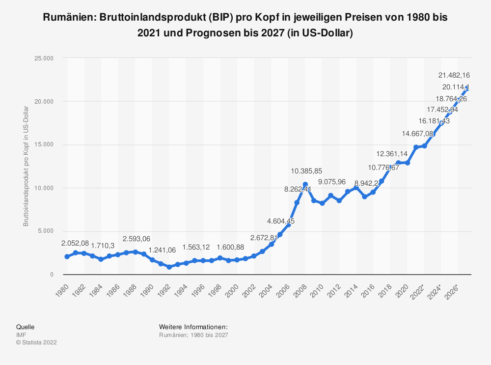 Statistik: Rumänien: Bruttoinlandsprodukt (BIP) pro Kopf in jeweiligen Preisen von 1980 bis 2018 und Prognosen bis 2024 (in US-Dollar) | Statista