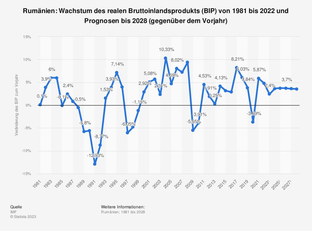 Statistik: Rumänien: Wachstum des realen Bruttoinlandsprodukts (BIP) von 2008 bis 2018 (gegenüber dem Vorjahr) | Statista